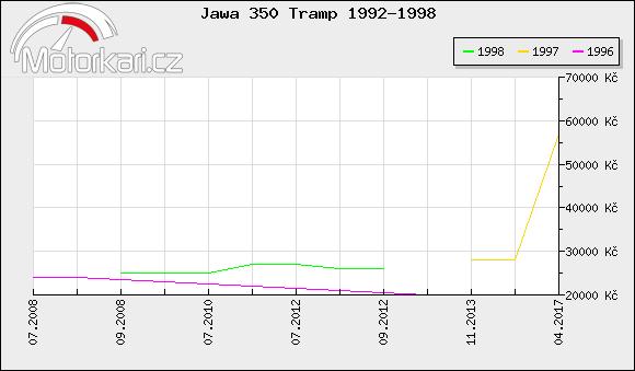 Jawa 350 Tramp 1992-1998
