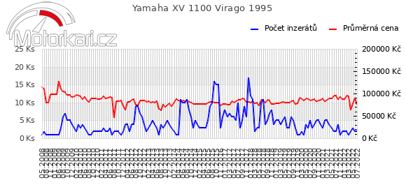 Yamaha XV 1100 Virago 1995