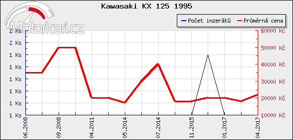 Kawasaki KX 125 1995