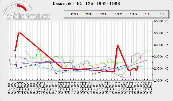 Kawasaki KX 125 1992-1998