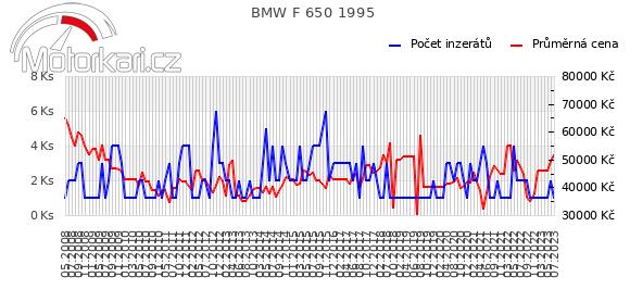 BMW F 650 1995