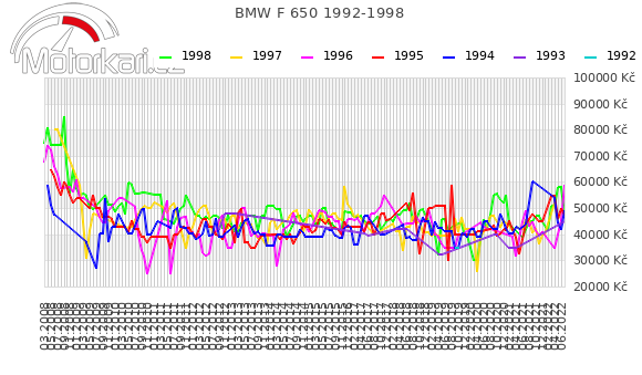 BMW F 650 1992-1998