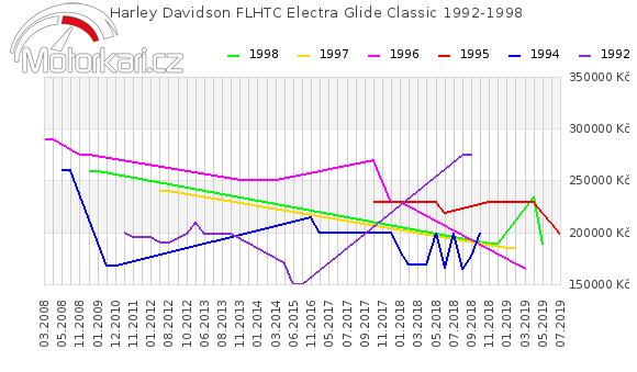 Harley Davidson FLHTC Electra Glide Classic 1992-1998