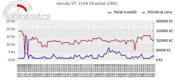 Honda VT 1100 Shadow 1995