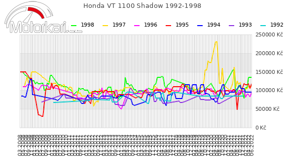 Honda VT 1100 Shadow 1992-1998