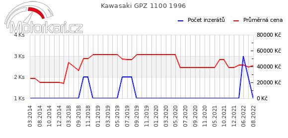 Kawasaki GPZ 1100 1996