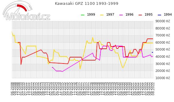 Kawasaki GPZ 1100 1993-1999