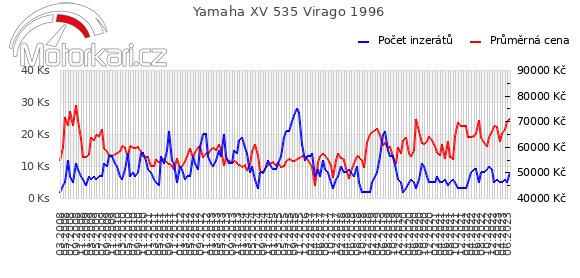 Yamaha XV 535 Virago 1996