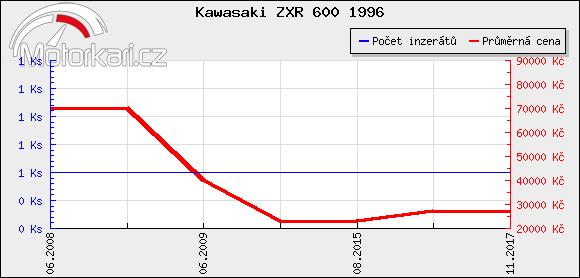 Kawasaki ZXR 600 1996