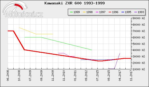 Kawasaki ZXR 600 1993-1999