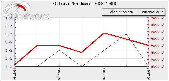 Gilera Nordwest 600 1996