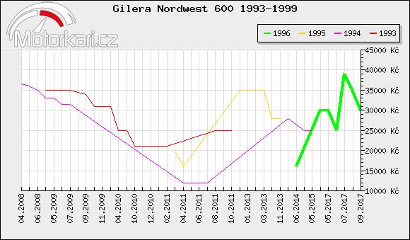 Gilera Nordwest 600 1993-1999