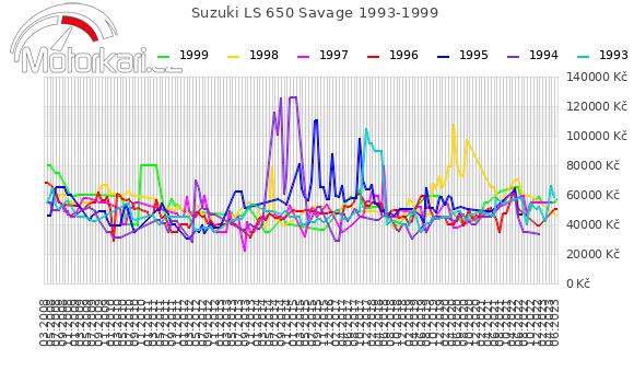 Suzuki LS 650 Savage 1993-1999