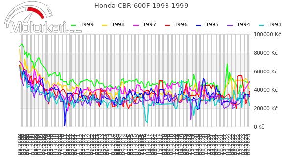 Honda CBR 600F 1993-1999