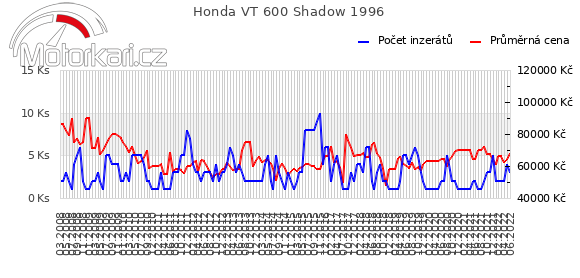 Honda VT 600 Shadow 1996