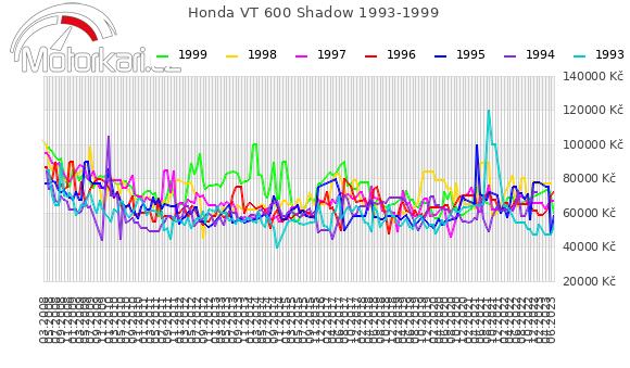 Honda VT 600 Shadow 1993-1999