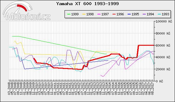 Yamaha XT 600 1993-1999