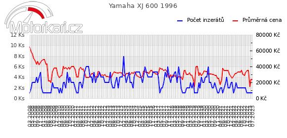 Yamaha XJ 600 1996