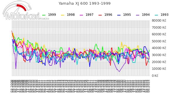 Yamaha XJ 600 1993-1999