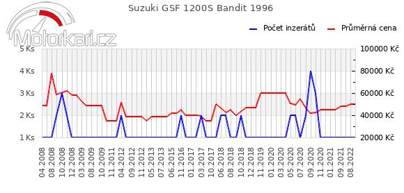 Suzuki GSF 1200S Bandit 1996