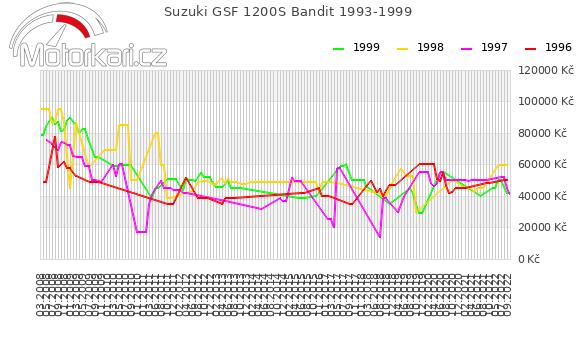 Suzuki GSF 1200S Bandit 1993-1999
