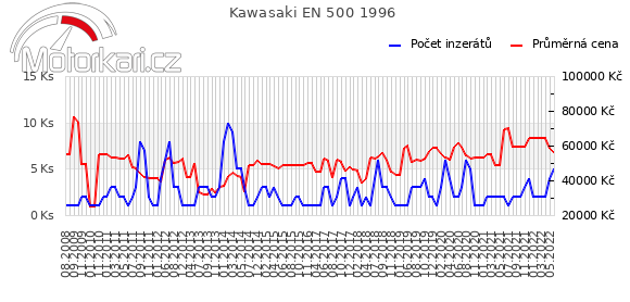 Kawasaki EN 500 1996