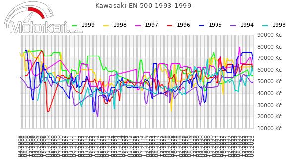 Kawasaki EN 500 1993-1999