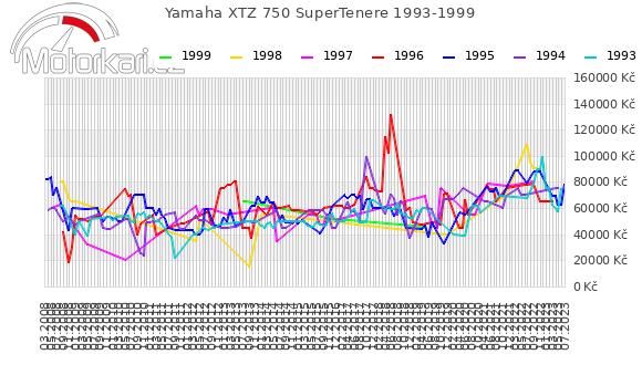 Yamaha XTZ 750 SuperTenere 1993-1999