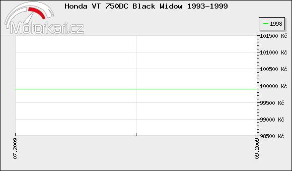 Honda VT 750DC Black Widow 1993-1999