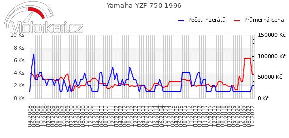 Yamaha YZF 750 1996