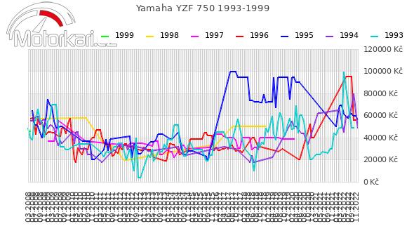 Yamaha YZF 750 1993-1999