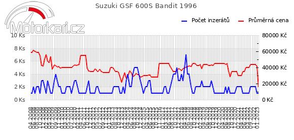 Suzuki GSF 600S Bandit 1996