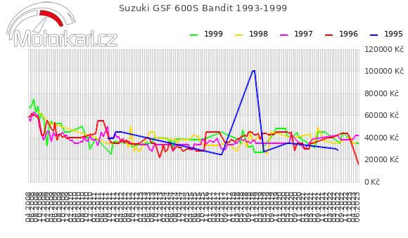Suzuki GSF 600S Bandit 1993-1999