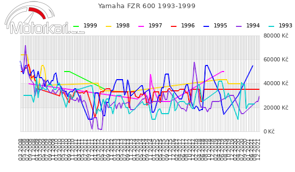 Yamaha FZR 600 1993-1999
