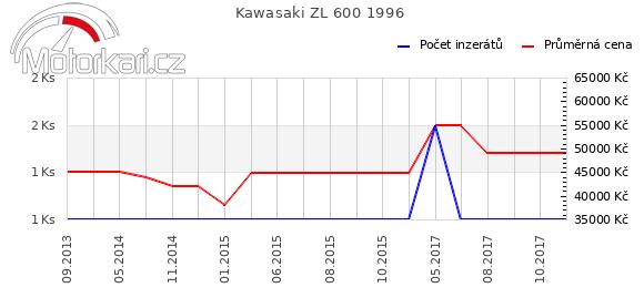 Kawasaki ZL 600 1996