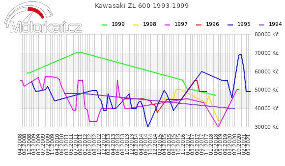 Kawasaki ZL 600 1993-1999