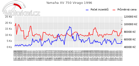Yamaha XV 750 Virago 1996