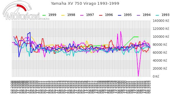 Yamaha XV 750 Virago 1993-1999