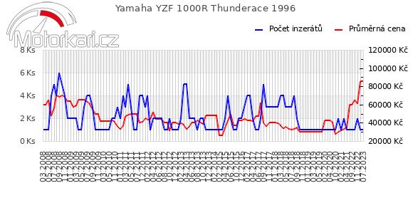 Yamaha YZF 1000R Thunderace 1996
