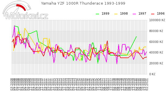 Yamaha YZF 1000R Thunderace 1993-1999