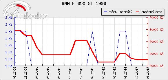 BMW F 650 ST 1996