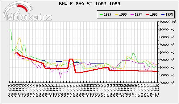 BMW F 650 ST 1993-1999