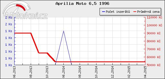 Aprilia Moto 6.5 1996