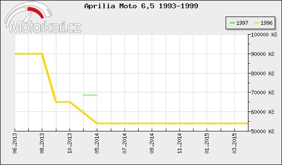 Aprilia Moto 6.5 1993-1999