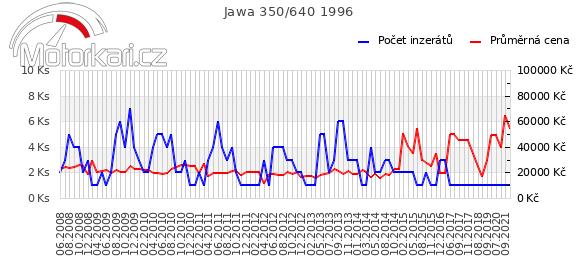 Jawa 350/640 1996