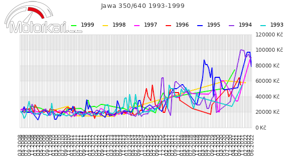 Jawa 350/640 1993-1999