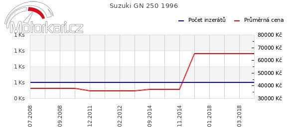 Suzuki GN 250 1996