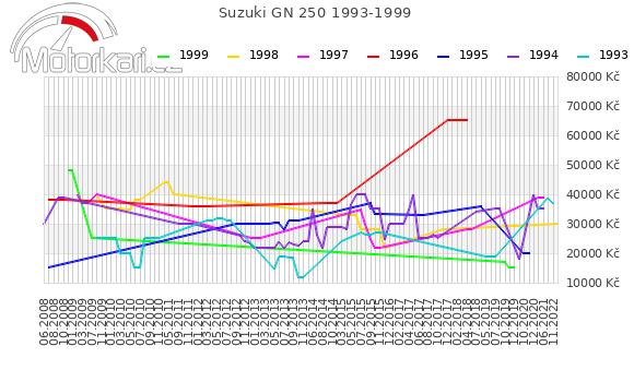 Suzuki GN 250 1993-1999
