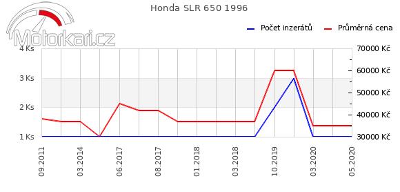 Honda SLR 650 1996