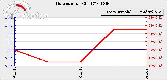 Husqvarna CR 125 1996